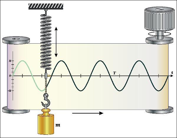 Em uma situação ideal, o oscilador massa-mola mostrado desenvolve um MHS.