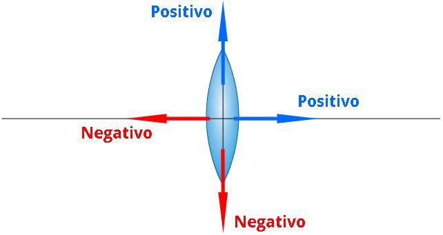 Referencial de Gauss para lentes esféricas