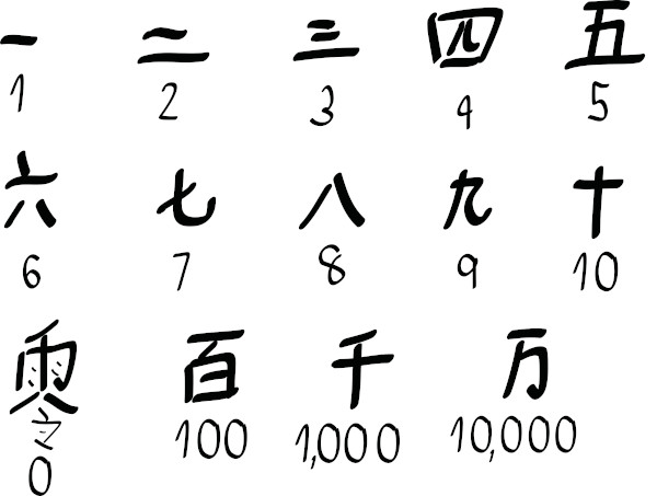 Sistema de numeração chinês.