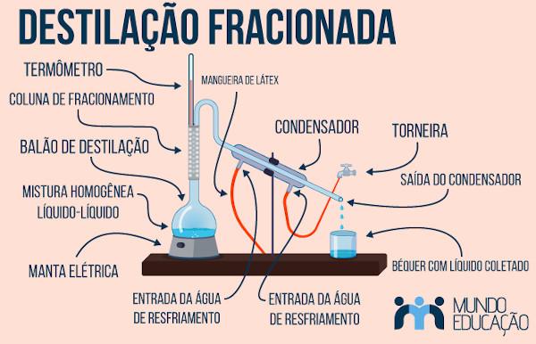 Esquema de destilação fracionada.