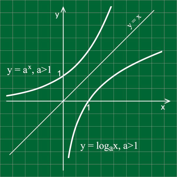 A função exponencial e a função logarítmica são funções inversas.