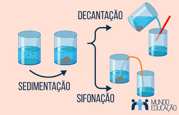 Processo de separação de mistura envolvendo sedimentação, decantação e sifonação.