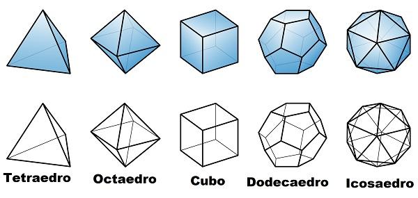 Os sólidos de Platão são poliedros regulares