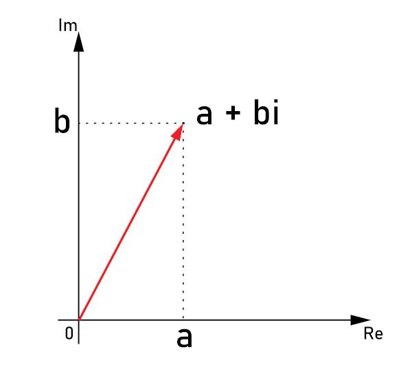 Os números complexos podem ser representados no plano de Argand-Gauss.
