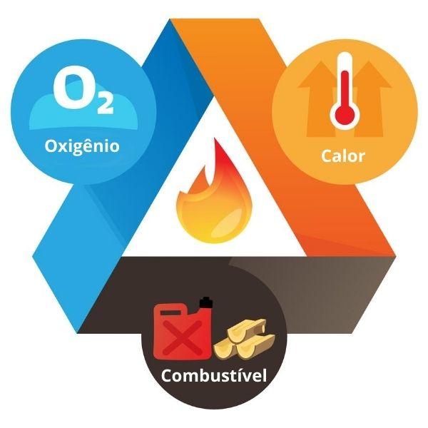 Tetraedro do fogo, os quatro itens necessários para que haja esse elemento.