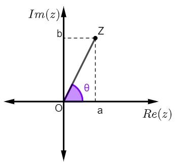 arg(z) = θ