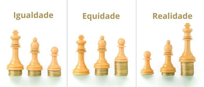 A igualdade diferencia-se da equidade, esta propõe tratar os diferentes na sua diferença para que a igualdade seja efetiva.