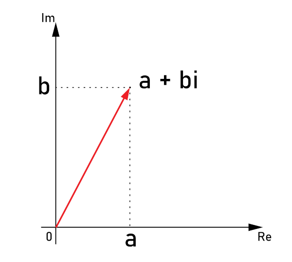 Representação de um número complexo no plano de Argand-Gauss.