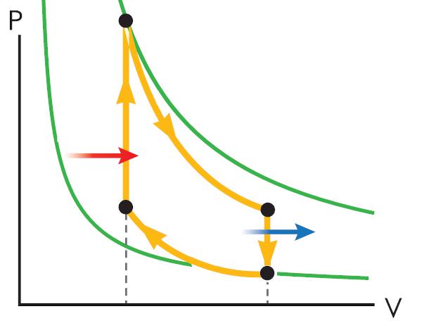 O ciclo termodinâmico representado na figura é utilizado nos motores movidos a gasolina.