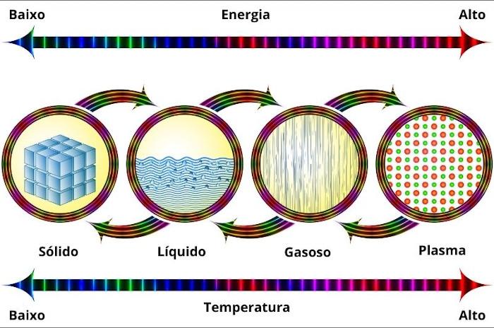 Representação da relação entre os estados físicos da matéria e a energia entre as partículas.