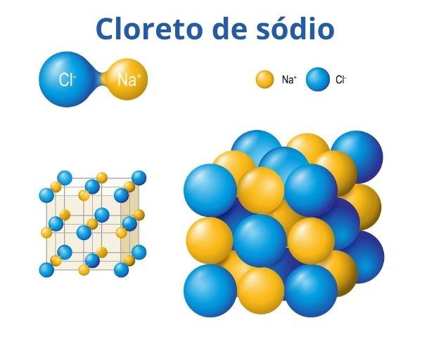 Representação da molécula cloreto de sódio e seu arranjo cristalino.