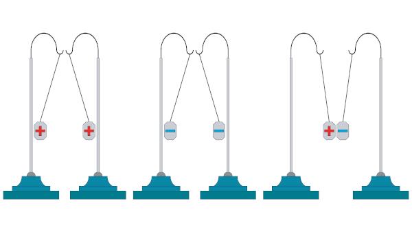 A força elétrica faz com que as cargas de sinais iguais sejam repelidas.
