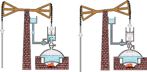 As máquinas térmicas movidas a vapor já foram usadas para bombear água, como mostra a figura.