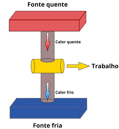 Em todas as máquinas térmicas, há uma fonte quente e uma fonte fria.