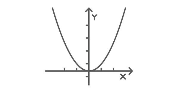 O gráfico da função do 2º grau é sempre uma parábola.