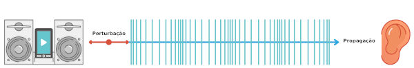 O som é uma onda mecânica e longitudinal.
