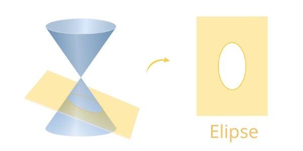 A elipse pode ser encontrada na secção de um cone.
