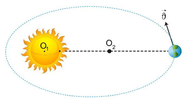 De acordo com a primeira lei de Kepler, o Sol ocupa um dos focos da órbita elíptica (O1).