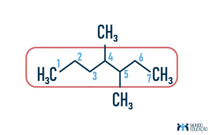 Perceba que teremos nessa molécula duas ramificações, e a cadeia principal (circulada de vermelho) terá 7 carbonos.