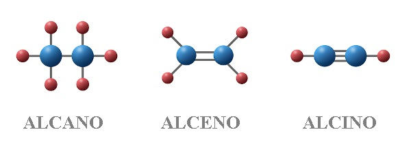 A nomenclatura dos hidrocarbonetos depende da quantidade de carbonos, ramificações, insaturações e se a cadeia é aberta ou fechada.