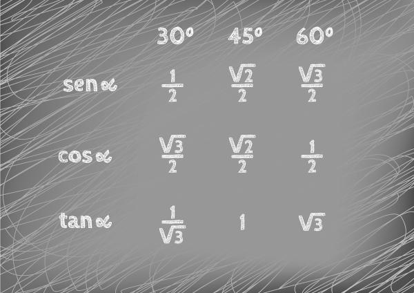 Tabela dos ângulos notáveis