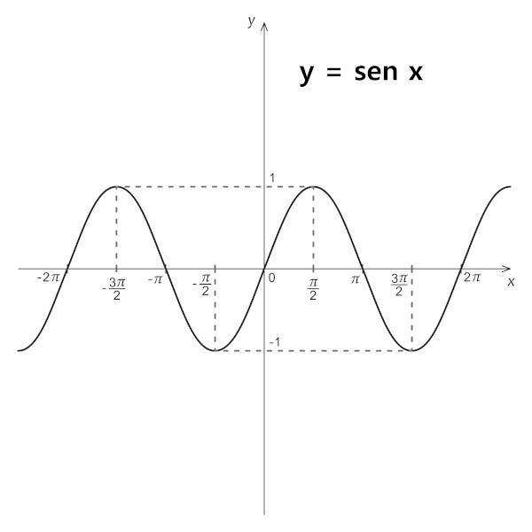 Gráfico da função seno