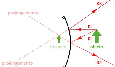 As imagens formadas por espelhos convexos são sempre virtuais, reduzidas e diretas.