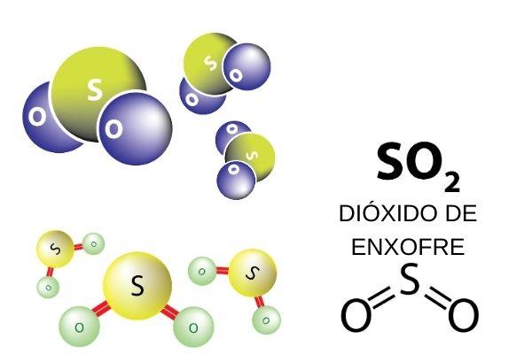 Representação molecular e estrutural do dióxido de enxofre.