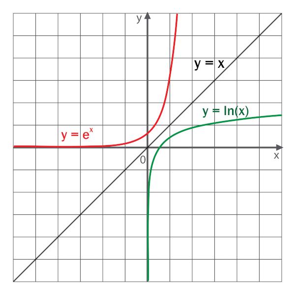 A função exponencial tem como inversa a função logaritmo.