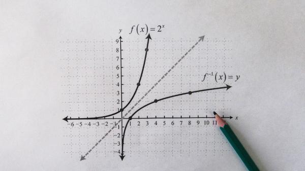 Representação gráfica de uma função e sua função inversa.