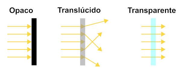 Existem meios ópticos opacos, translúcidos e transparentes.