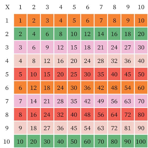 Tabuada da multiplicação