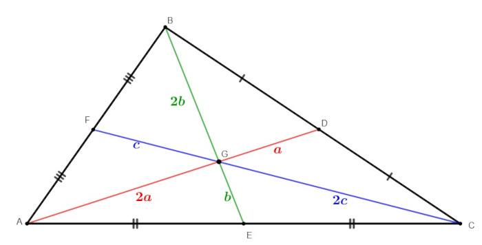 Triângulo com as medianas traçadas a fim de mostrar que o baricentro divide cada uma delas em razão 1 para 2.