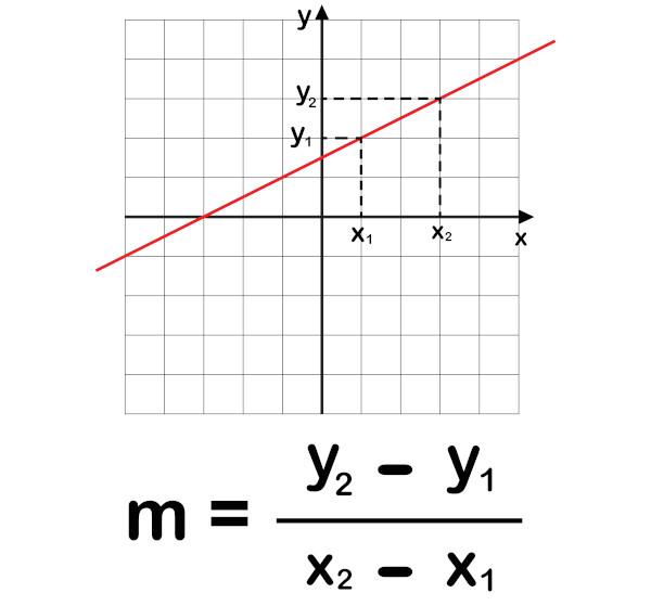 Coeficiente angular da reta conhecendo dois pontos.