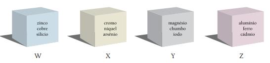 Caixas de cores diferentes com nomes de elementos químicos e nomeadas pelas letras W, X, Y e Z.