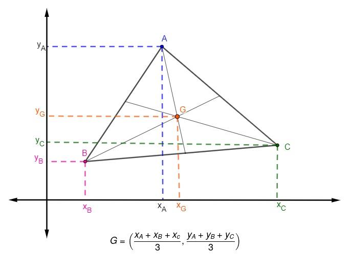 Representação de um triângulo no plano cartesiano e suas medianas e seu baricentro, e a fórmula para encontrar o ponto G.