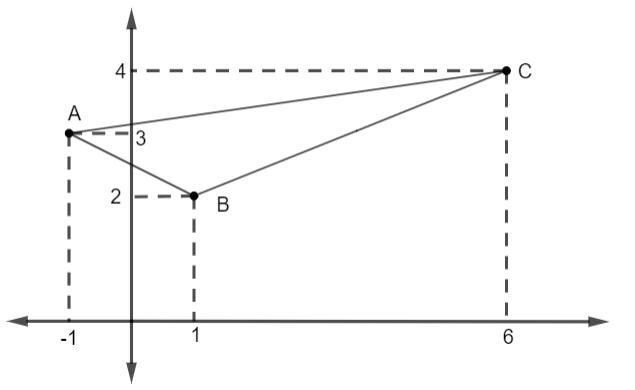 Enunciado de questão contendo um triângulo em um plano cartesiano com as coordenadas de cada vértice.