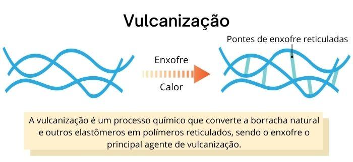 Esquema simplificado do processo de vulcanização da borracha.