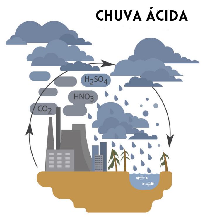 Esquema ilustra formação da chuva ácida.