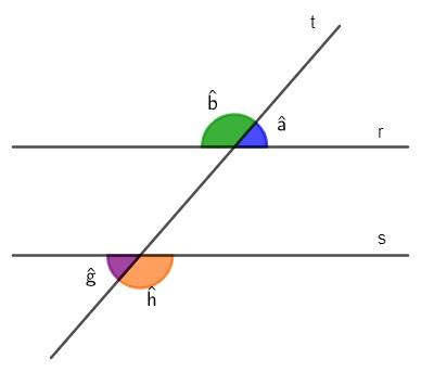 Retas paralelas r e s cortadas pela reta transversal t e os ângulos externos em destaque.