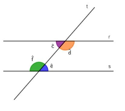 Retas paralelas r e s cortadas pela reta transversal t e os ângulos internos em destaque