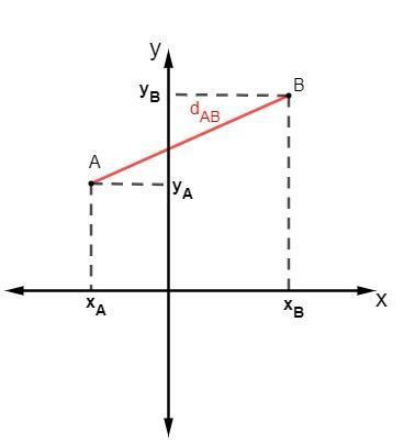 Plano cartesiano com os pontos A e B e um segmento de reta ligando os dois