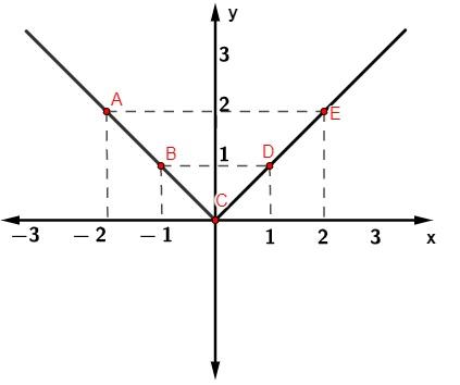 Exemplo de um gráfico da função modular f(x) = |x|.
