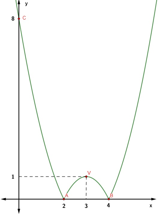 Gráfico da função f(x) = |x² – 6x + 8|.