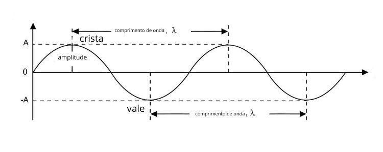 Esquema mostra as partes de uma onda: comprimento, amplitude, crista e vale.