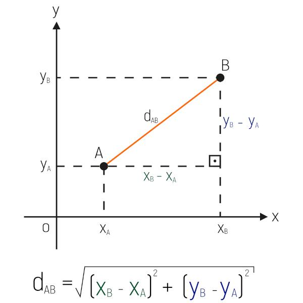 A distância entre dois pontos diz respeito ao segmento de reta que liga dois pontos em um plano cartesiano.