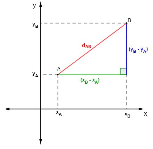 Plano cartesiano com os pontos A e B ligados por um segmento de reta e formando a hipotenusa de um triângulo retângulo
