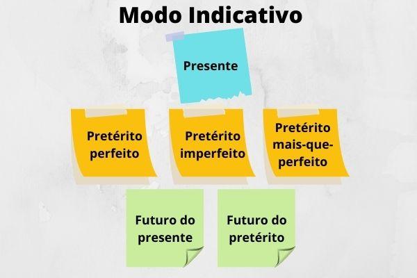 O modo indicativo tem seis tempos verbais entre presente, passado e futuro.