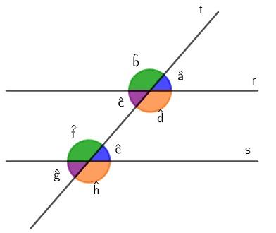 Retas paralelas r e s cortadas pela reta transversal t e os ângulos formados em destaque.