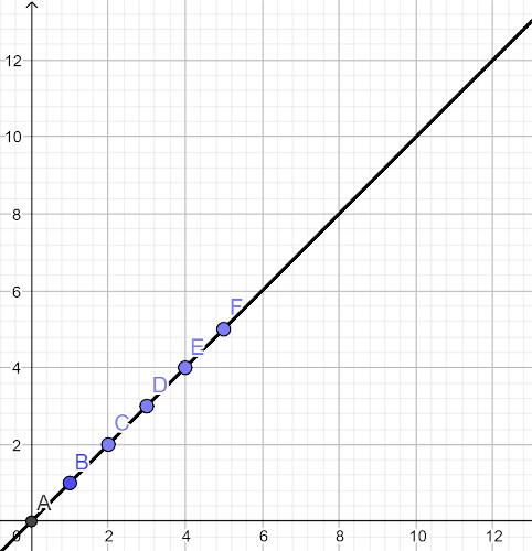 Gráfico da posição em função do tempo